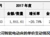 麒盛科技招股书涉嫌重大遗漏,智能床平均单价持续下滑