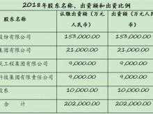 去年净利1.22亿的江西金租 股权8折拍卖竟无人出价