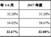 仙乐健康出售资产狂赚8.5亿,子公司陷大幅亏损